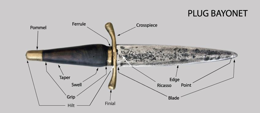 bayonet terminology diagrams
